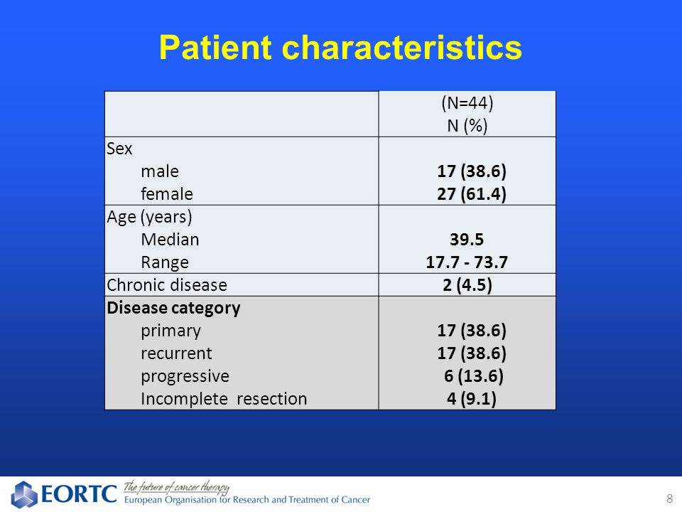 Patient characteristics 8 (N=44) N (%) Sex male 17 (38.6) female 27 (61.4) Age (years) Median39.5 Range17.7 - 73.7 Chronic disease2 (4.5) Disease category primary 17 (38.6) recurrent 17 (38.6) progressive 6 (13.6) Incomplete resection 4 (9.1)