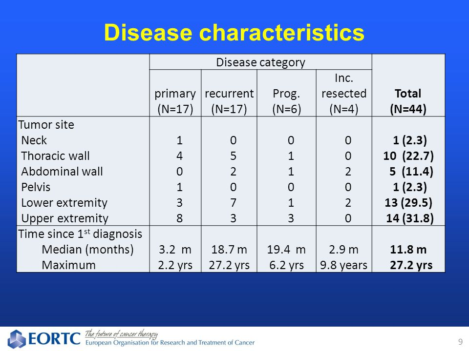 Disease characteristics 9 Disease category Total (N=44) primary (N=17) recurrent (N=17) Prog.