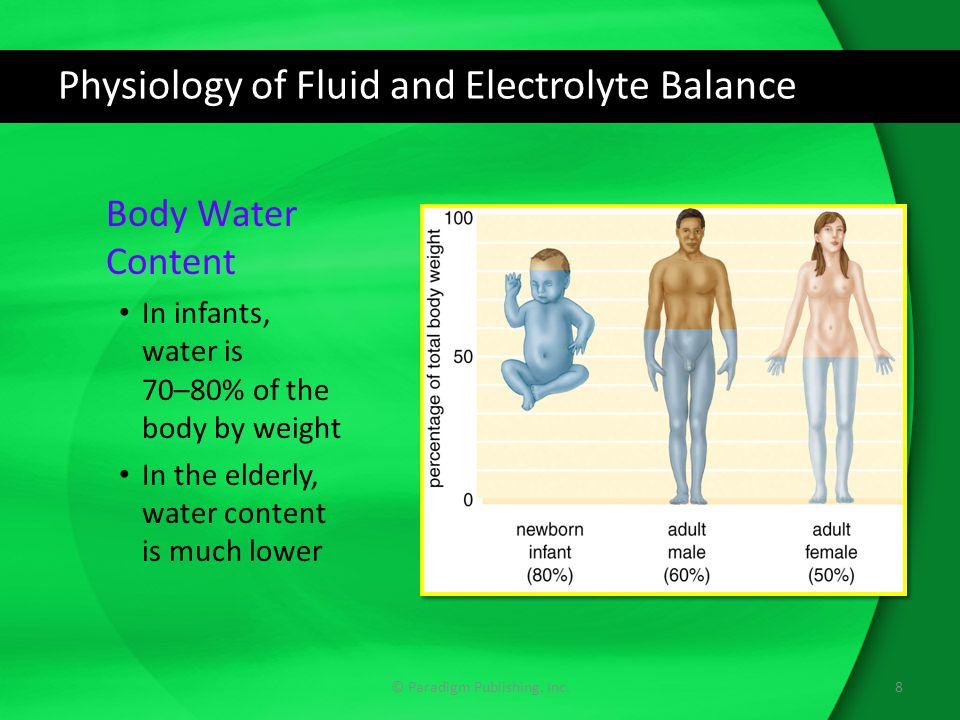 Physiology of Fluid and Electrolyte Balance © Paradigm Publishing, Inc.8 Body Water Content In infants, water is 70–80% of the body by weight In the e