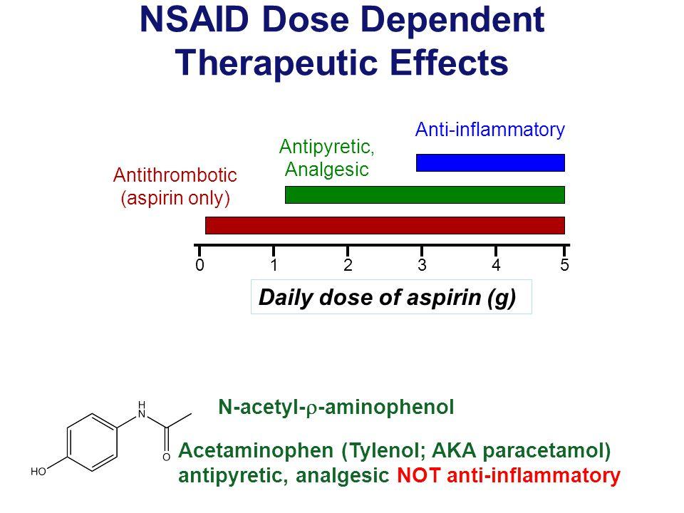 NSAID Dose Dependent Therapeutic Effects N-acetyl-  -aminophenol Acetaminophen (Tylenol; AKA paracetamol) antipyretic, analgesic NOT anti-inflammatory Antithrombotic (aspirin only) Antipyretic, Analgesic Anti-inflammatory Daily dose of aspirin (g) 012345