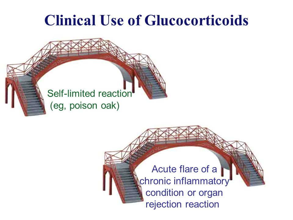Clinical Use of Glucocorticoids Self-limited reaction (eg, poison oak) Acute flare of a chronic inflammatory condition or organ rejection reaction