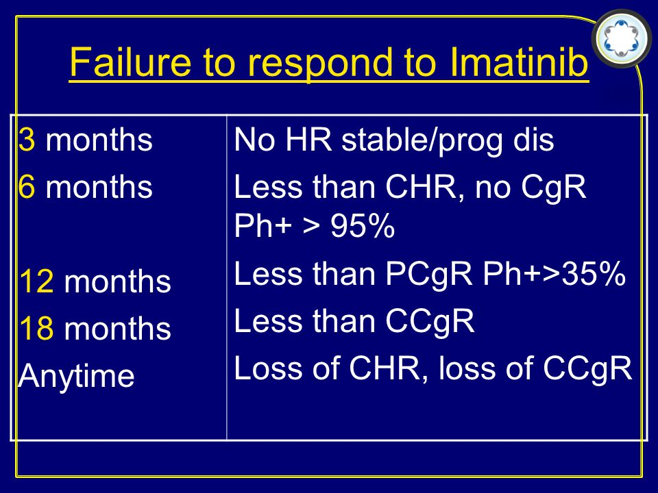 Failure to respond to Imatinib 3 months 6 months 12 months 18 months Anytime No HR stable/prog dis Less than CHR, no CgR Ph+ > 95% Less than PCgR Ph+>