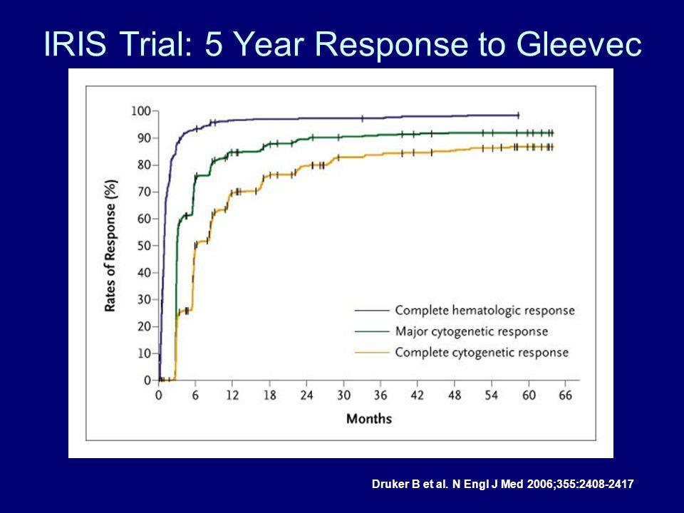 IRIS Trial: 5 Year Response to Gleevec Druker B et al. N Engl J Med 2006;355:2408-2417
