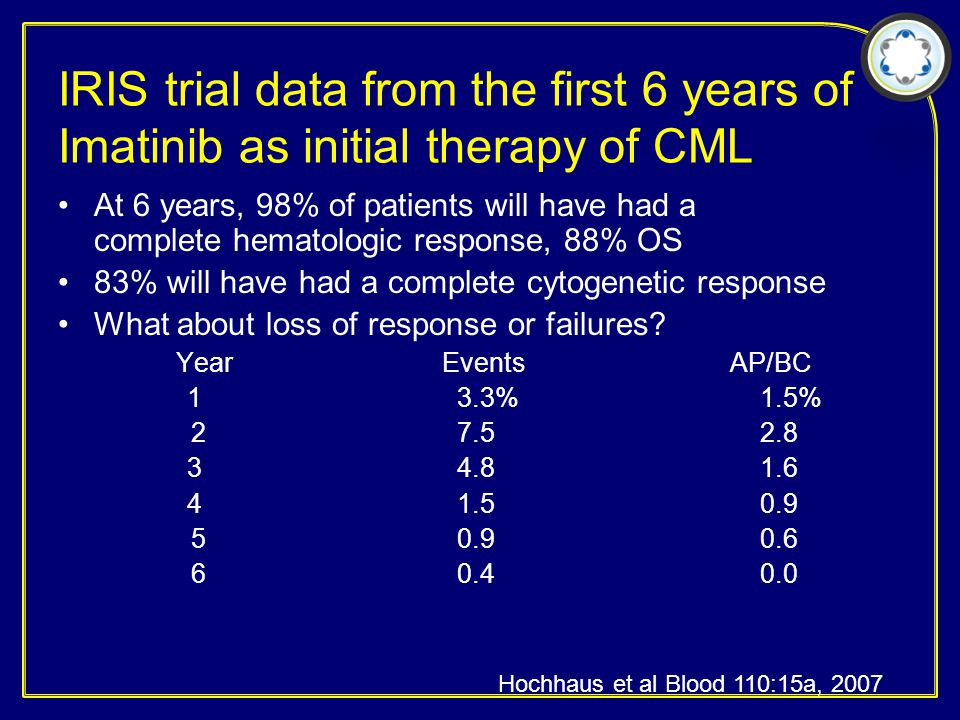 IRIS trial data from the first 6 years of Imatinib as initial therapy of CML At 6 years, 98% of patients will have had a complete hematologic response