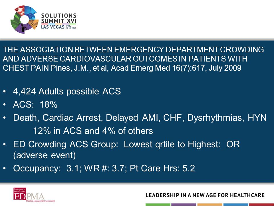THE ASSOCIATION BETWEEN EMERGENCY DEPARTMENT CROWDING AND ADVERSE CARDIOVASCULAR OUTCOMES IN PATIENTS WITH CHEST PAIN Pines, J.M., et al, Acad Emerg Med 16(7):617, July 2009 4,424 Adults possible ACS ACS: 18% Death, Cardiac Arrest, Delayed AMI, CHF, Dysrhythmias, HYN 12% in ACS and 4% of others ED Crowding ACS Group: Lowest qrtile to Highest: OR (adverse event) Occupancy: 3.1; WR #: 3.7; Pt Care Hrs: 5.2