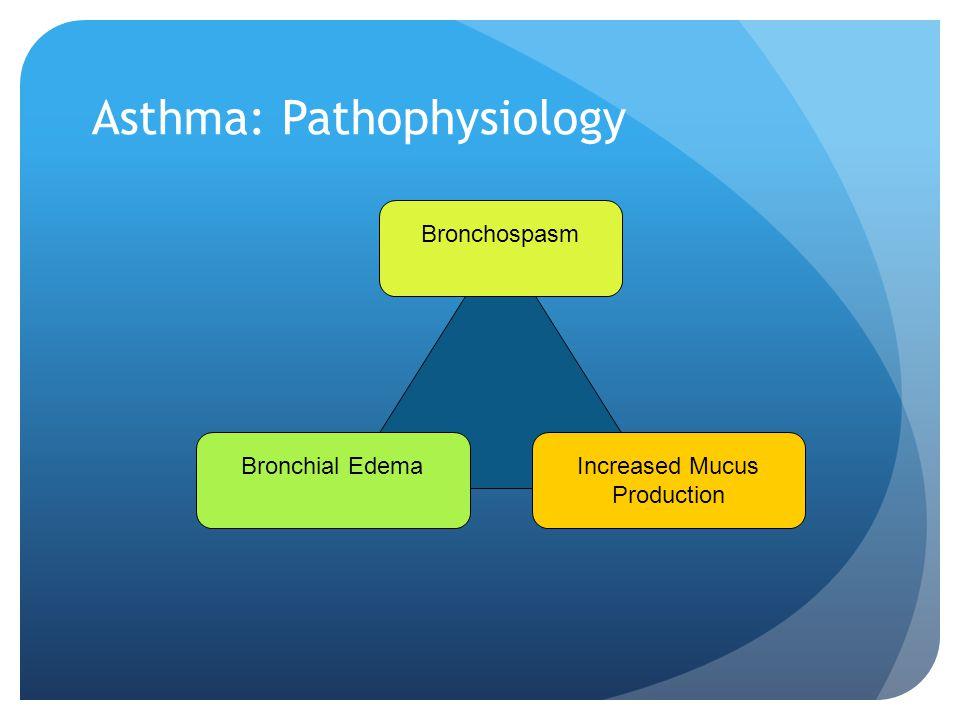 Asthma: Pathophysiology Bronchospasm Bronchial EdemaIncreased Mucus Production