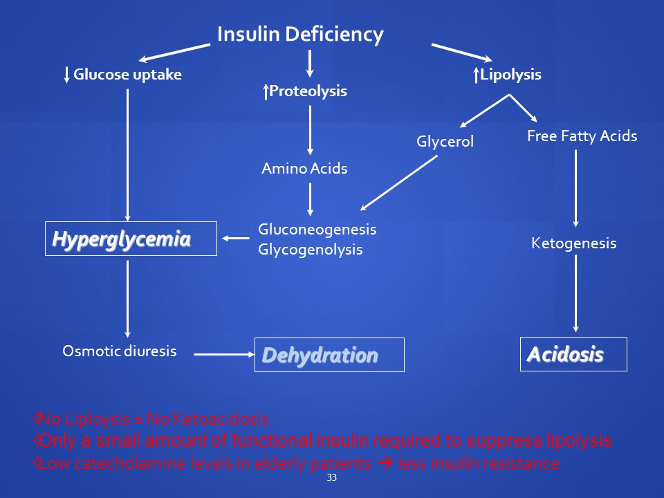 Insulin Deficiency Glucose uptake Proteolysis Lipolysis Amino Acids Glycerol Free Fatty Acids Gluconeogenesis Glycogenolysis Hyperglycemia Ketogenesis Acidosis Osmotic diuresis Dehydration  No Liploysis = No Ketoacidosis  Only a small amount of functional insulin required to suppress lipolysis  Low catecholamine levels in elderly patients  less insulin resistance 33