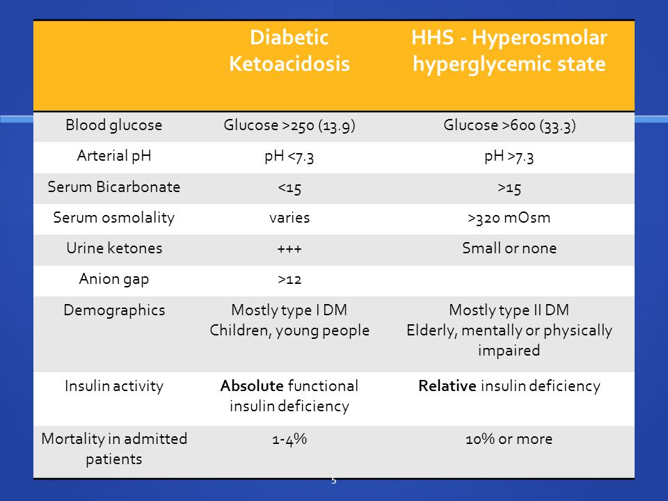 Definitions Diabetic Ketoacidosis HHS - Hyperosmolar hyperglycemic state Blood glucoseGlucose >250 (13.9)Glucose >600 (33.3) Arterial pHpH <7.3pH >7.3 Serum Bicarbonate<15>15 Serum osmolalityvaries>320 mOsm Urine ketones+++Small or none Anion gap>12 DemographicsMostly type I DM Children, young people Mostly type II DM Elderly, mentally or physically impaired Insulin activityAbsolute functional insulin deficiency Relative insulin deficiency Mortality in admitted patients 1-4%10% or more 5
