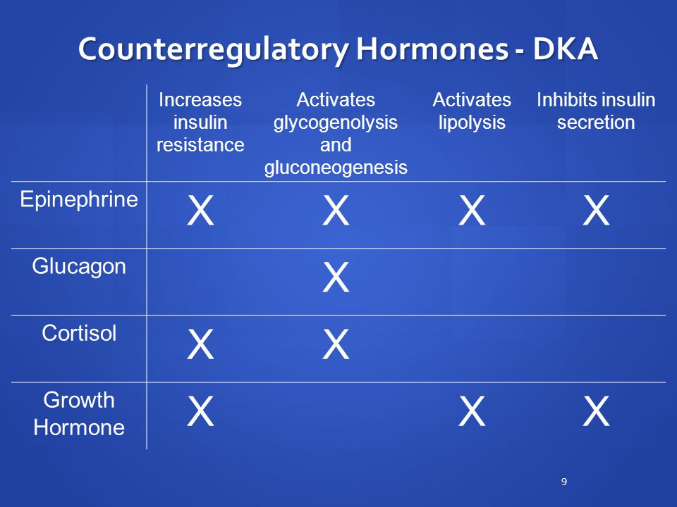Counterregulatory Hormones - DKA Increases insulin resistance Activates glycogenolysis and gluconeogenesis Activates lipolysis Inhibits insulin secretion Epinephrine XXXX Glucagon X Cortisol XX Growth Hormone XXX 9