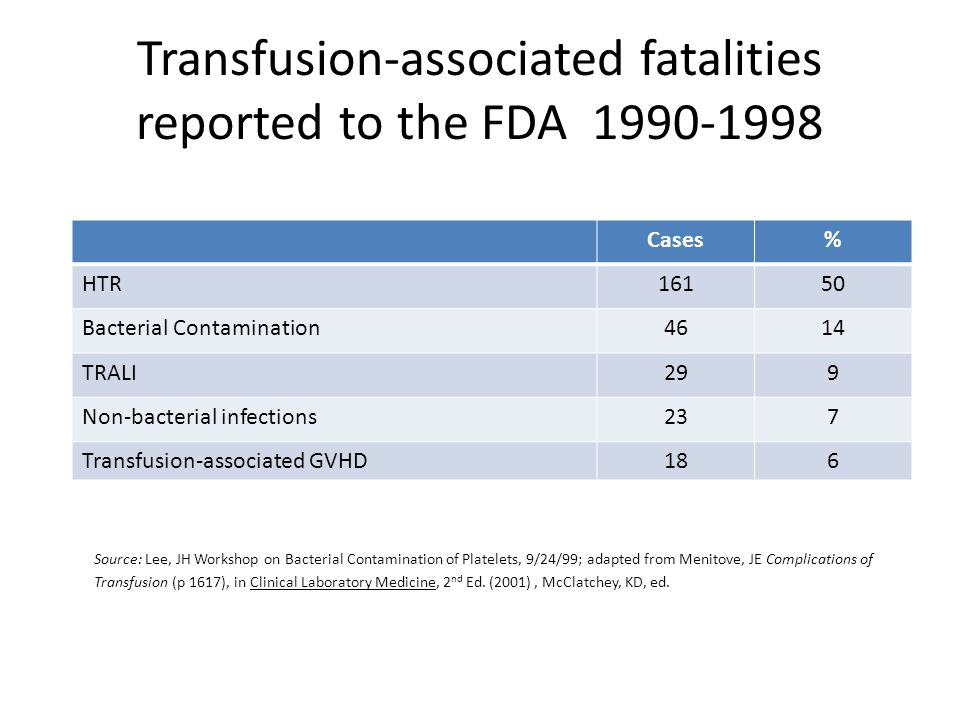 Transfusion-associated fatalities reported to the FDA 1990-1998 Source: Lee, JH Workshop on Bacterial Contamination of Platelets, 9/24/99; adapted from Menitove, JE Complications of Transfusion (p 1617), in Clinical Laboratory Medicine, 2 nd Ed.