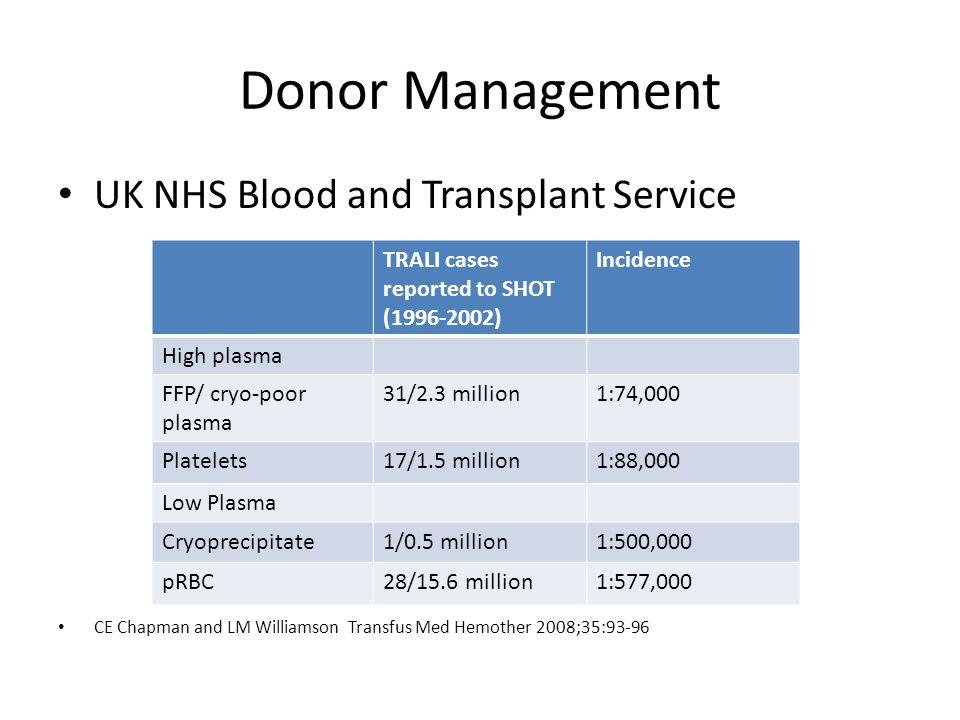 Donor Management UK NHS Blood and Transplant Service CE Chapman and LM Williamson Transfus Med Hemother 2008;35:93-96 TRALI cases reported to SHOT (1996-2002) Incidence High plasma FFP/ cryo-poor plasma 31/2.3 million1:74,000 Platelets17/1.5 million1:88,000 Low Plasma Cryoprecipitate1/0.5 million1:500,000 pRBC28/15.6 million1:577,000