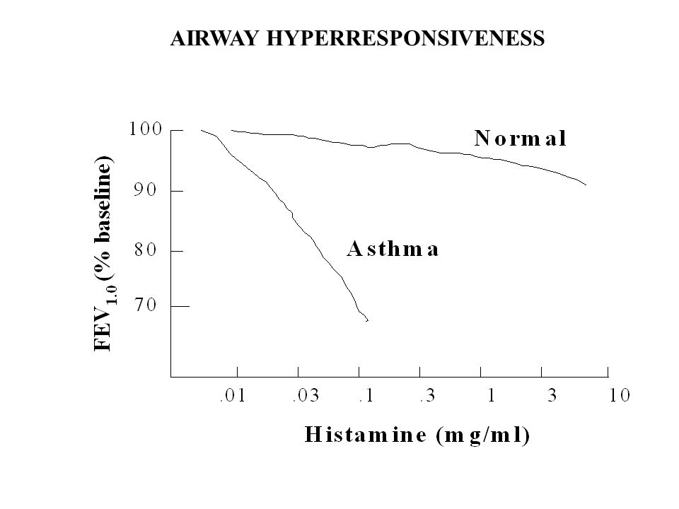 AIRWAY HYPERRESPONSIVENESS