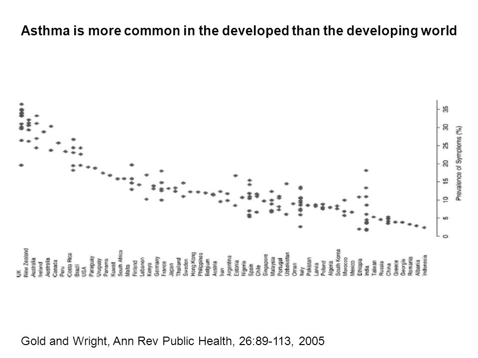 Gold and Wright, Ann Rev Public Health, 26:89-113, 2005 Asthma is more common in the developed than the developing world