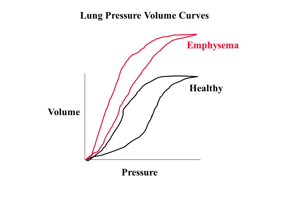 Pressure Volume Healthy Lung Pressure Volume Curves Emphysema