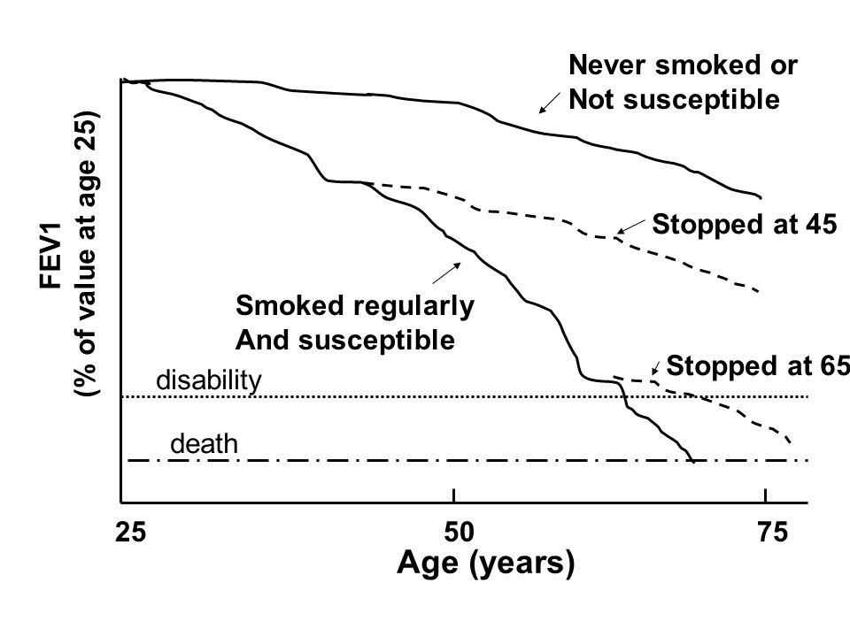 FEV1 (% of value at age 25) Age (years) Never smoked or Not susceptible Smoked regularly And susceptible Stopped at 45 Stopped at 65 disability death 25 50 75
