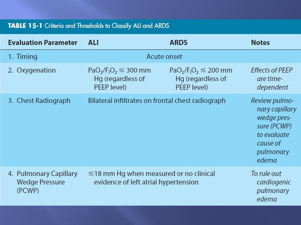 1. Definitions of ALI and ARDS