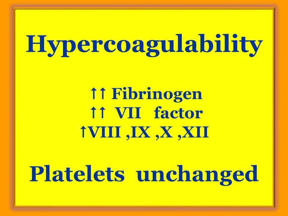 Hypercoagulability  Fibrinogen  VII factor  VIII,IX,X,XII Platelets unchanged