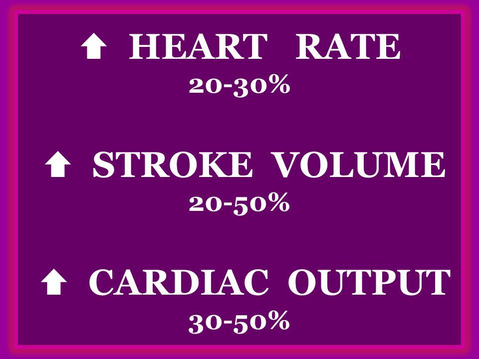  HEART RATE 20-30%  STROKE VOLUME 20-50%  CARDIAC OUTPUT 30-50%