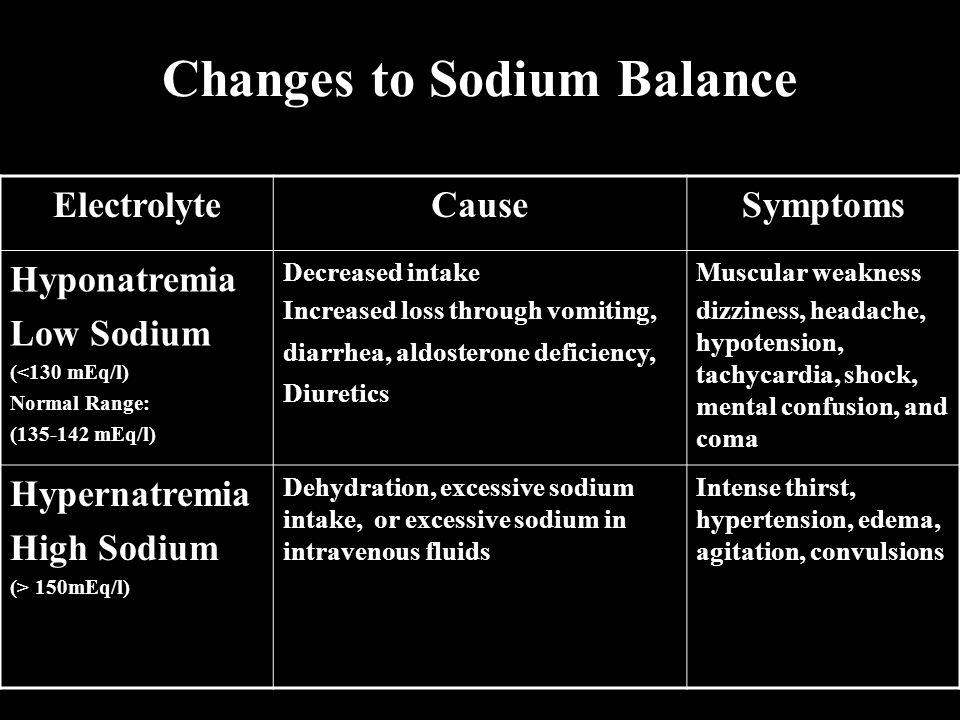 Changes to Sodium Balance ElectrolyteCauseSymptoms Hyponatremia Low Sodium (<130 mEq/l) Normal Range: (135-142 mEq/l) Decreased intake Increased loss