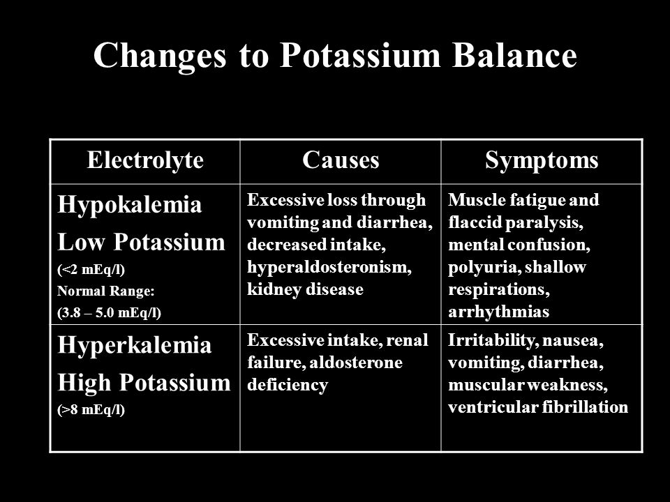 Changes to Potassium Balance ElectrolyteCausesSymptoms Hypokalemia Low Potassium (<2 mEq/l) Normal Range: (3.8 – 5.0 mEq/l) Excessive loss through vom