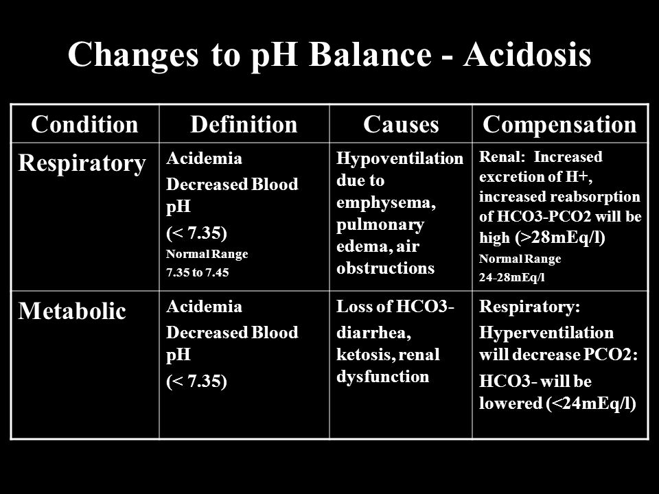 Changes to pH Balance - Acidosis ConditionDefinitionCausesCompensation Respiratory Acidemia Decreased Blood pH (< 7.35) Normal Range 7.35 to 7.45 Hypo