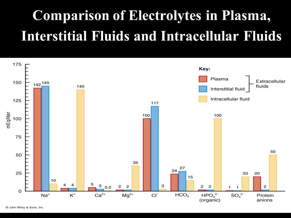 Comparison of Electrolytes in Plasma, Interstitial Fluids and Intracellular Fluids