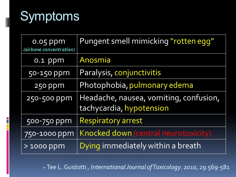 Symptoms 0.05 ppm (airbone concentration) Pungent smell mimicking rotten egg 0.1 ppmAnosmia 50-150 ppmParalysis, conjunctivitis 250 ppmPhotophobia, pulmonary edema 250-500 ppmHeadache, nausea, vomiting, confusion, tachycardia, hypotension 500-750 ppmRespiratory arrest 750-1000 ppmKnocked down (central neurotoxicity) > 1000 ppmDying immediately within a breath ~ Tee L.