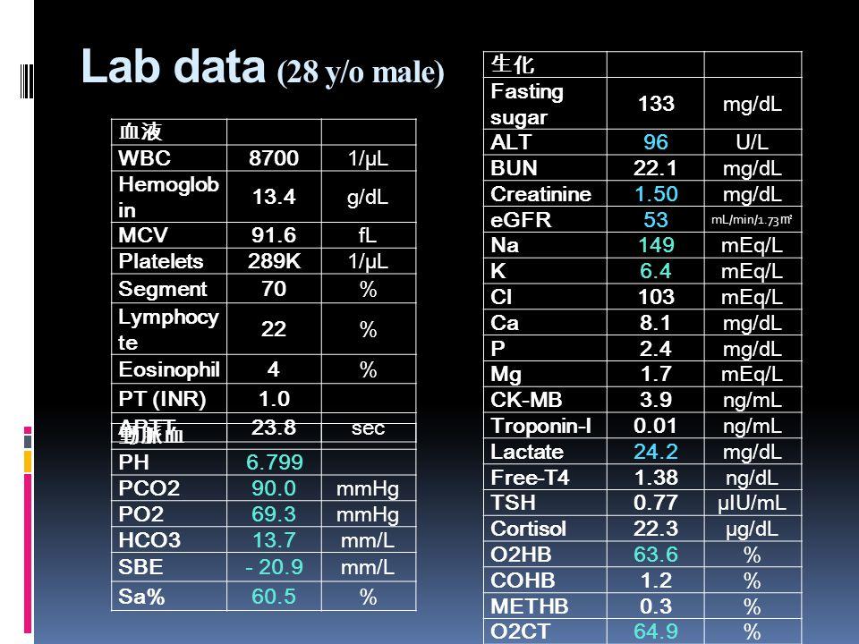 血液 WBC 87001/µL Hemoglob in 13.4g/dL MCV91.6fL Platelets289K1/µL Segment70% Lymphocy te 22% Eosinophil4% PT (INR)1.0 APTT23.8sec 生化 Fasting sugar 133mg/dL ALT96U/L BUN22.1mg/dL Creatinine1.50mg/dL eGFR53 mL/min/1.73 ㎡ Na149mEq/L K6.4mEq/L Cl103mEq/L Ca8.1mg/dL P2.4mg/dL Mg1.7mEq/L CK-MB3.9ng/mL Troponin-I0.01ng/mL Lactate24.2mg/dL Free-T41.38ng/dL TSH0.77µIU/mL Cortisol22.3µg/dL O2HB63.6% COHB1.2% METHB0.3% O2CT64.9% 動脈血 PH 6.799 PCO290.0mmHg PO269.3mmHg HCO313.7mm/L SBE- 20.9mm/L Sa%60.5% Lab data (28 y/o male)