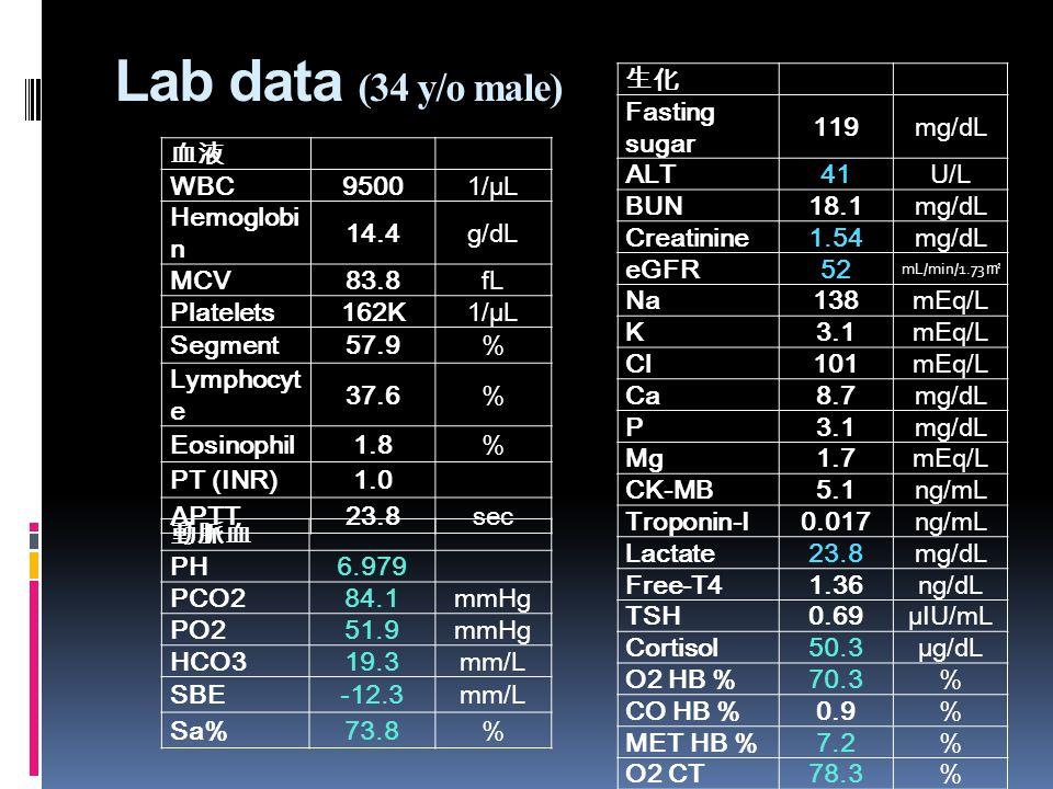 血液 WBC 95001/µL Hemoglobi n 14.4g/dL MCV83.8fL Platelets162K1/µL Segment57.9% Lymphocyt e 37.6% Eosinophil1.8% PT (INR)1.0 APTT23.8sec 生化 Fasting sugar 119mg/dL ALT41U/L BUN18.1mg/dL Creatinine1.54mg/dL eGFR52 mL/min/1.73 ㎡ Na138mEq/L K3.1mEq/L Cl101mEq/L Ca8.7mg/dL P3.1mg/dL Mg1.7mEq/L CK-MB5.1ng/mL Troponin-I0.017ng/mL Lactate23.8mg/dL Free-T41.36ng/dL TSH0.69µIU/mL Cortisol50.3µg/dL O2 HB %70.3% CO HB %0.9% MET HB %7.2% O2 CT78.3% 動脈血 PH 6.979 PCO284.1mmHg PO251.9mmHg HCO319.3mm/L SBE-12.3mm/L Sa%73.8% Lab data (34 y/o male)