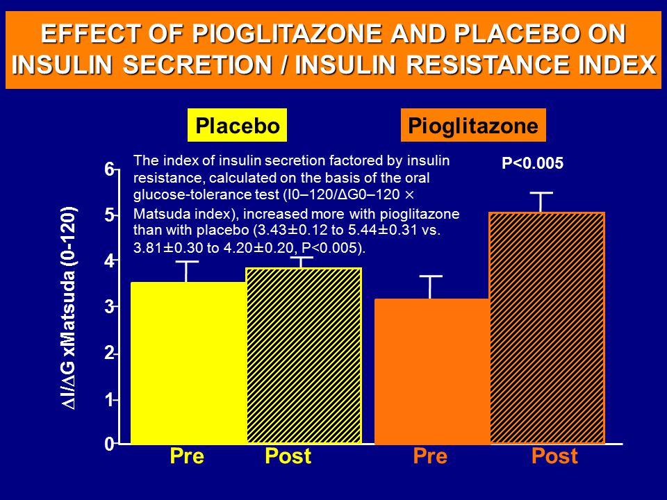 EFFECT OF PIOGLITAZONE AND PLACEBO ON INSULIN SECRETION / INSULIN RESISTANCE INDEX 3 4 5 6 2 1 0 PrePostPrePost  I/  G xMatsuda (0-120) PlaceboPiogl
