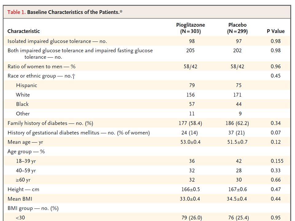 Message/Comments ACTNOW 研究の結果の報告がかなり遅れ ていたが今回発表された。 ピオグリタゾンの糖尿病発症予防は 72% である。