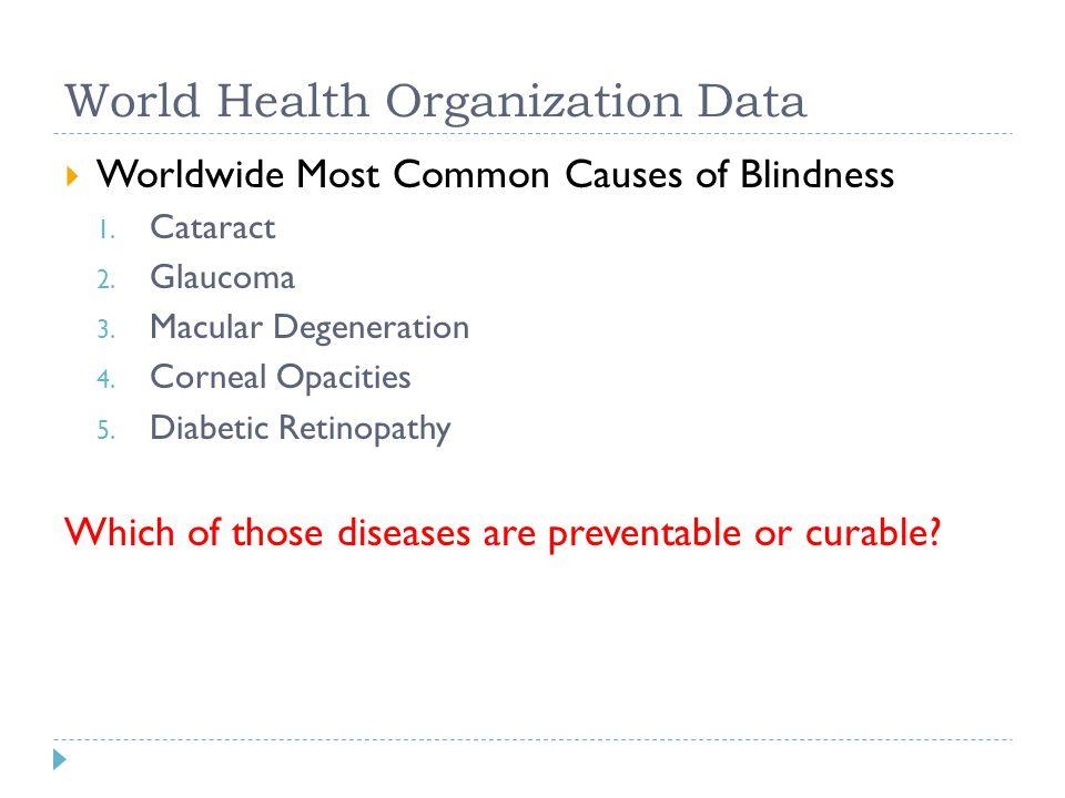 World Health Organization Data  Worldwide Most Common Causes of Blindness 1. Cataract 2. Glaucoma 3. Macular Degeneration 4. Corneal Opacities 5. Dia