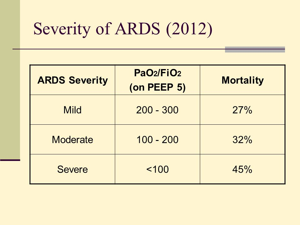 Severity of ARDS (2012) ARDS Severity PaO 2 /FiO 2 (on PEEP 5) Mortality Mild200 - 30027% Moderate100 - 20032% Severe<10045%