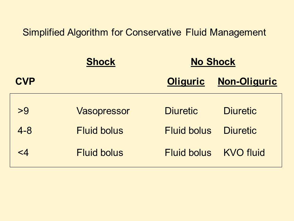 CVPOliguric Non-Oliguric >9VasopressorDiureticDiuretic 4-8Fluid bolusFluid bolusDiuretic <4Fluid bolusFluid bolusKVO fluid Shock No Shock Simplified Algorithm for Conservative Fluid Management