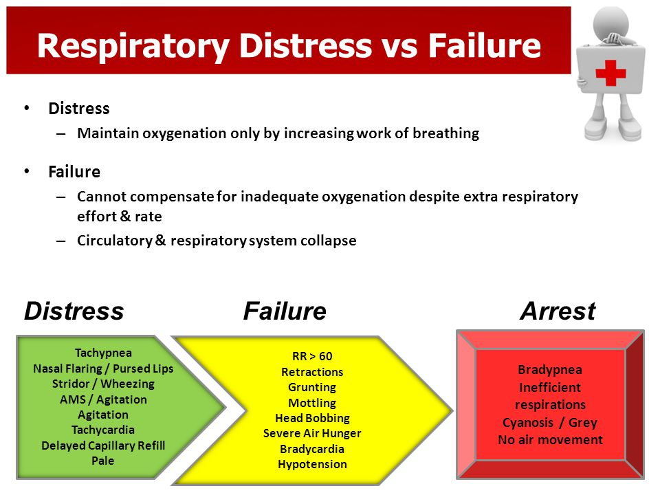 Respiratory Distress vs Failure Distress – Maintain oxygenation only by increasing work of breathing Failure – Cannot compensate for inadequate oxygen