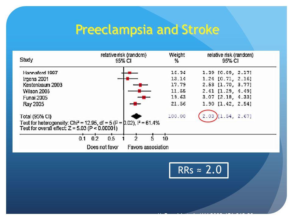 Preeclampsia and Stroke McDonald et al. AHJ 2008;156:918-30. RRs ≈ 2.0