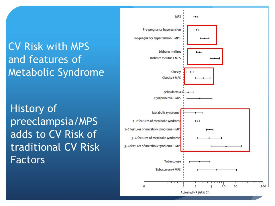 History of preeclampsia/MPS adds to CV Risk of traditional CV Risk Factors CV Risk with MPS and features of Metabolic Syndrome
