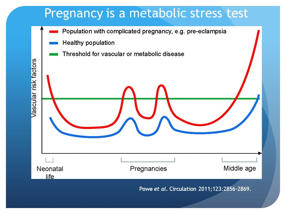 Powe et al. Circulation 2011;123:2856-2869. Pregnancy is a metabolic stress test