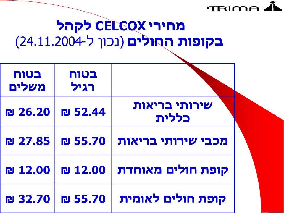 מחירי CELCOX לקהל בקופות החולים (נכון ל-(24.11.2004 בטוח רגיל בטוח משלים שירותי בריאות כללית 52.44 ₪26.20 ₪ מכבי שירותי בריאות55.70 ₪27.85 ₪ קופת חולים מאוחדת12.00 ₪ קופת חולים לאומית55.70 ₪32.70 ₪