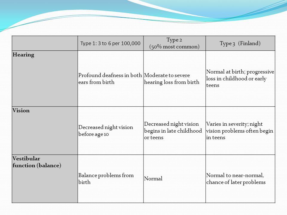 Type 1 Usher syndrome: MY07A, USH1C, CDH23, PCDH15, SANS Type 2 Usher syndrome: USH2A(Usherin protein), VLGR1, WHRN Type 3 Usher syndrome: USH3A