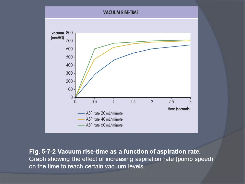 Fig. 5-7-2 Vacuum rise-time as a function of aspiration rate. Graph showing the effect of increasing aspiration rate (pump speed) on the time to reach