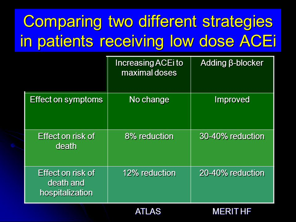 Comparing two different strategies in patients receiving low dose ACEi Increasing ACEi to maximal doses Adding β-blocker Effect on symptoms No change Improved Effect on risk of death 8% reduction 30-40% reduction Effect on risk of death and hospitalization 12% reduction 20-40% reduction ATLAS MERIT HF