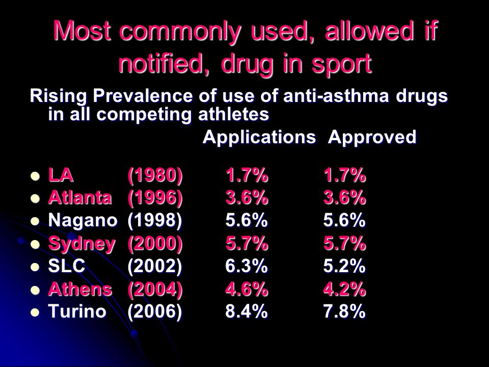 Most commonly used, allowed if notified, drug in sport Rising Prevalence of use of anti-asthma drugs in all competing athletes Applications Approved Applications Approved LA (1980)1.7%1.7% LA (1980)1.7%1.7% Atlanta (1996)3.6%3.6% Atlanta (1996)3.6%3.6% Nagano(1998)5.6%5.6% Nagano(1998)5.6%5.6% Sydney(2000)5.7%5.7% Sydney(2000)5.7%5.7% SLC(2002)6.3%5.2% SLC(2002)6.3%5.2% Athens(2004)4.6%4.2% Athens(2004)4.6%4.2% Turino(2006)8.4%7.8% Turino(2006)8.4%7.8%