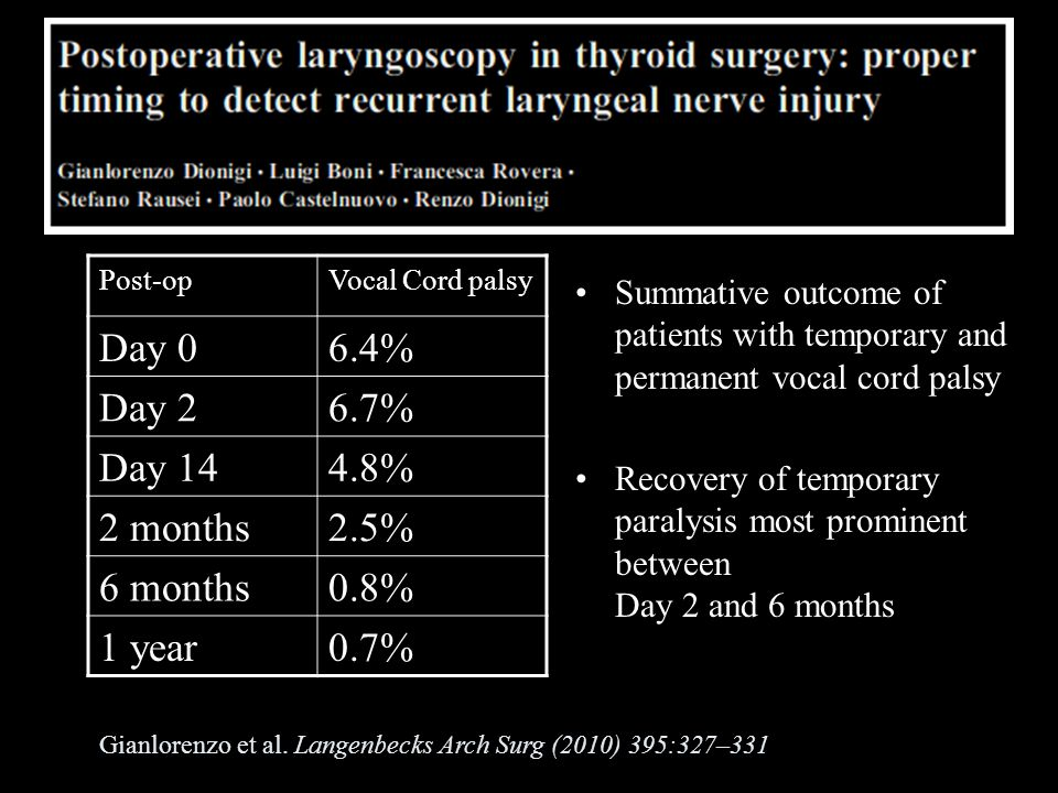 Summative outcome of patients with temporary and permanent vocal cord palsy Recovery of temporary paralysis most prominent between Day 2 and 6 months