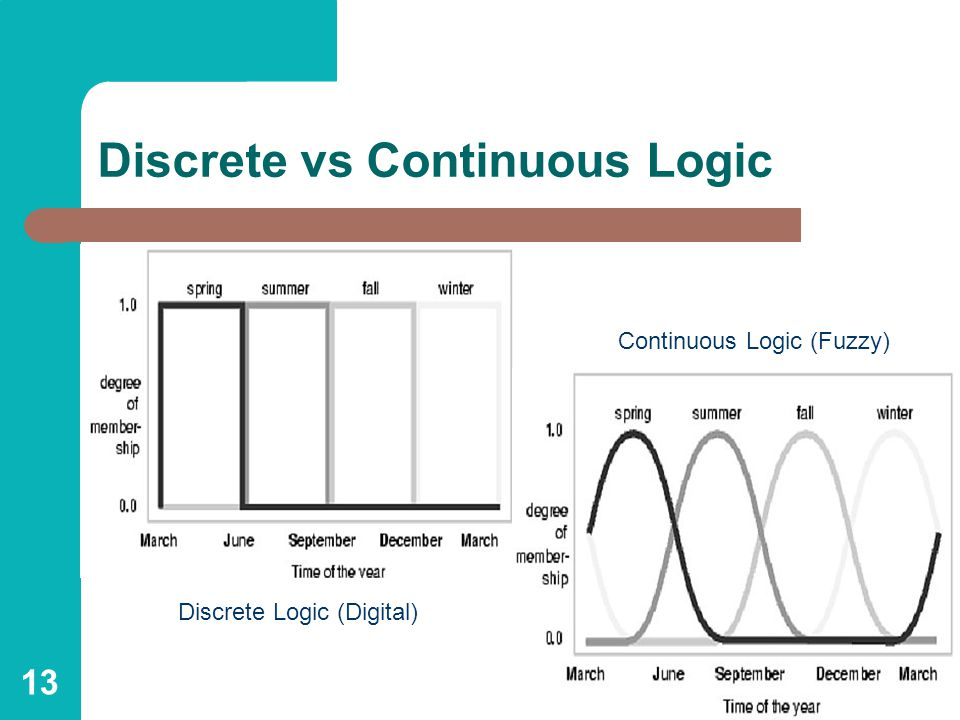 13 Discrete vs Continuous Logic Discrete Logic (Digital) Continuous Logic (Fuzzy)