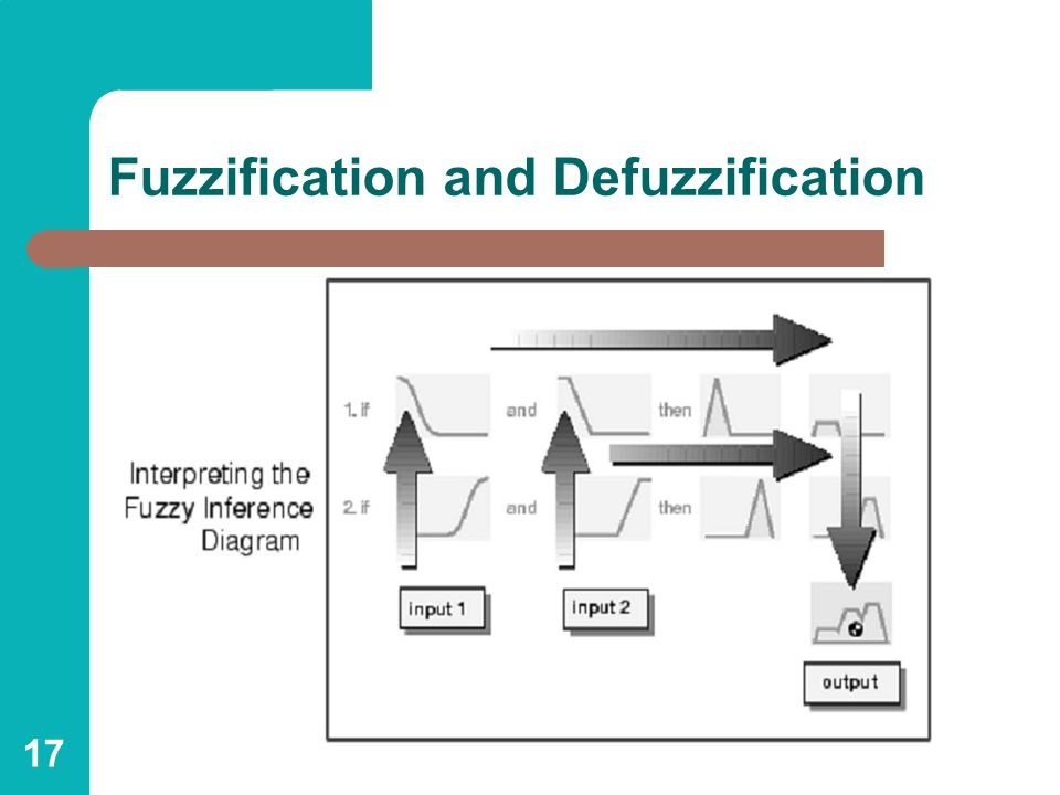 17 Fuzzification and Defuzzification