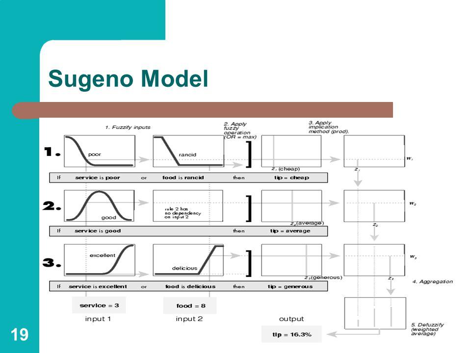 19 Sugeno Model