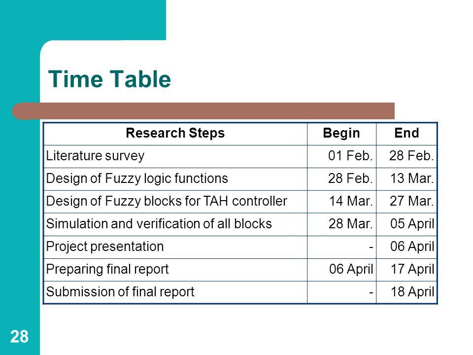 28 Time Table Research StepsBeginEnd Literature survey01 Feb.28 Feb.