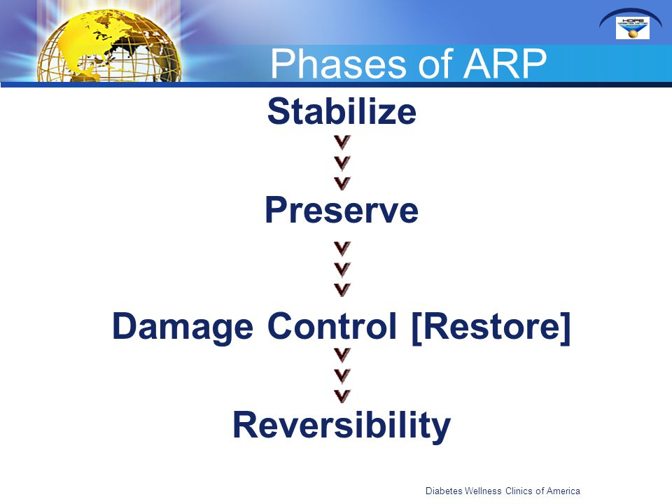 Stabilize Preserve Damage Control [Restore] Reversibility Phases of ARP Diabetes Wellness Clinics of America
