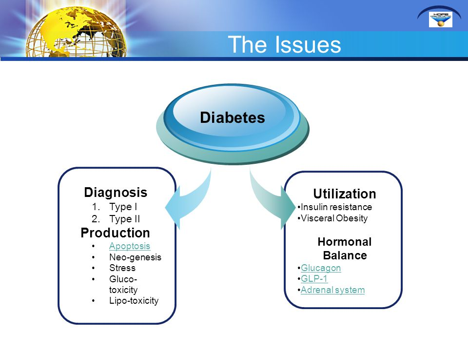 The Issues Diagnosis 1.Type I 2.Type II Production Apoptosis Neo-genesis Stress Gluco- toxicity Lipo-toxicity Diabetes Utilization Insulin resistance